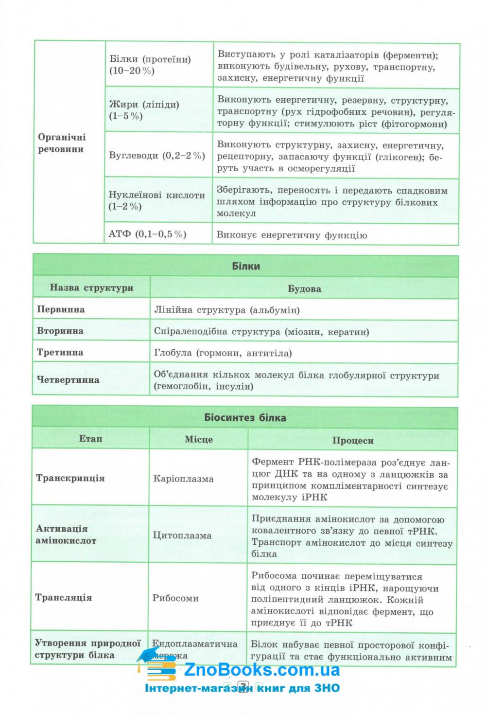 Біологія 7-11 класи. Серія «Довідник у таблицях».  Авт: Конобевська О. О. Вид-во: УЛА. купити 3