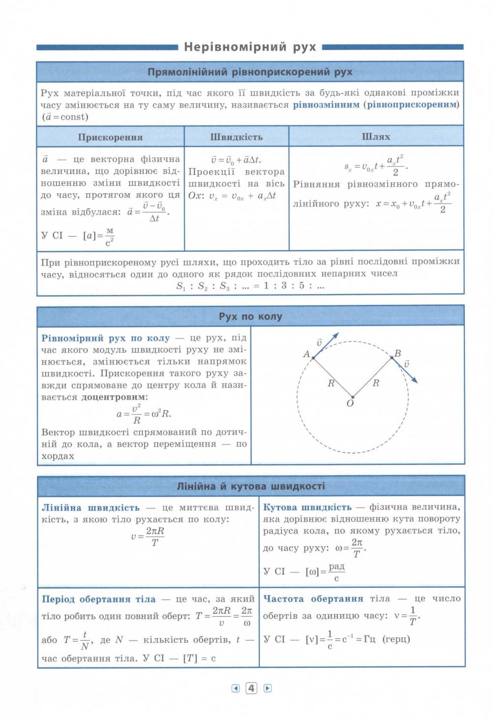 Фізика 7-11 класи. Серія «Довідник у таблицях». Авт: Столяревська Н. В. Вид-во: УЛА. купити 4