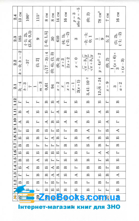 Павленко П. Розв'язник до : збірника завдань з математики. Істер О., Комаренко О. (50 варіантів) 4