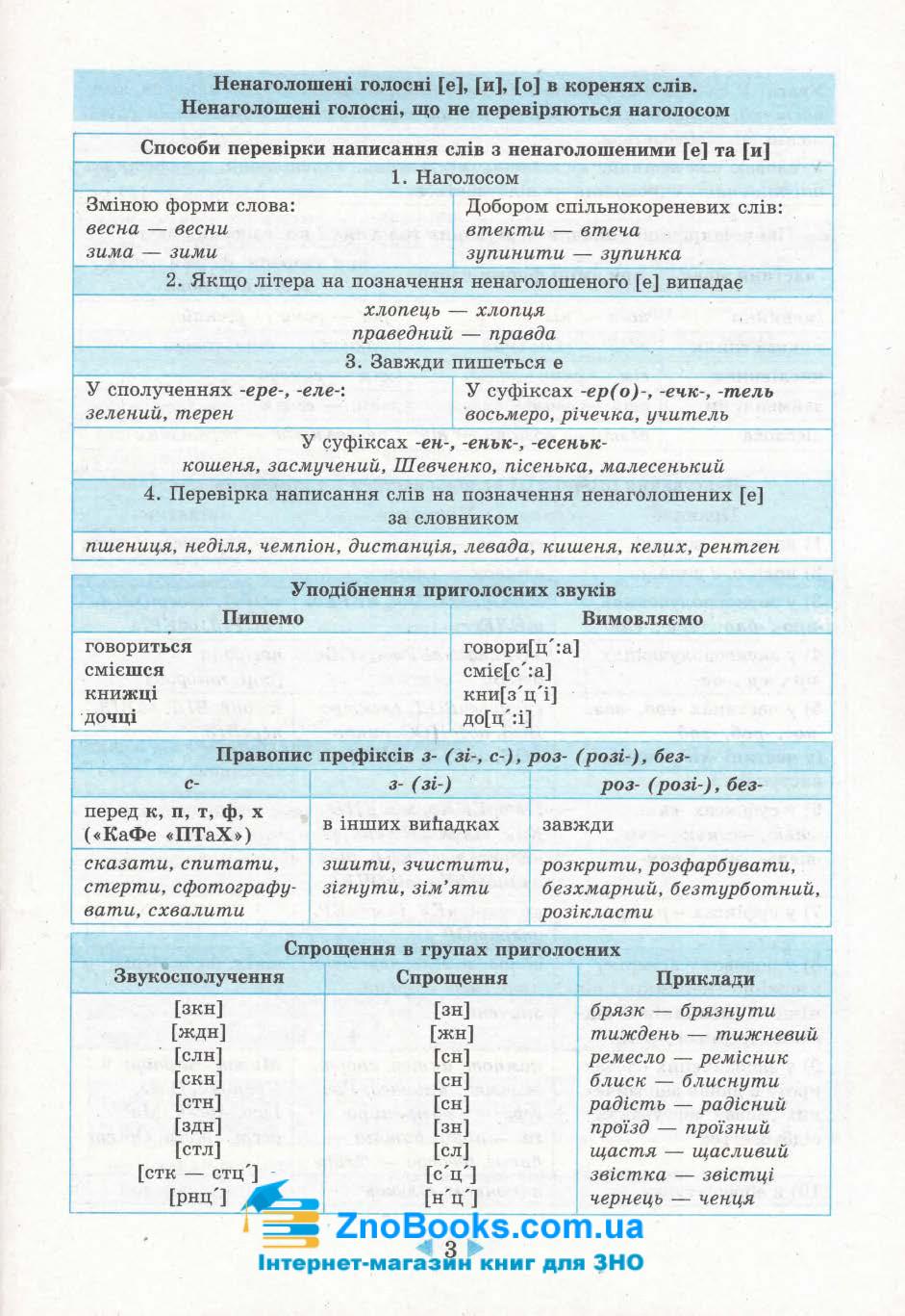 Довідник 6-11 класи з української мови. Підготовка до ЗНО та ДПА. Маркотенко Т. Весна 4