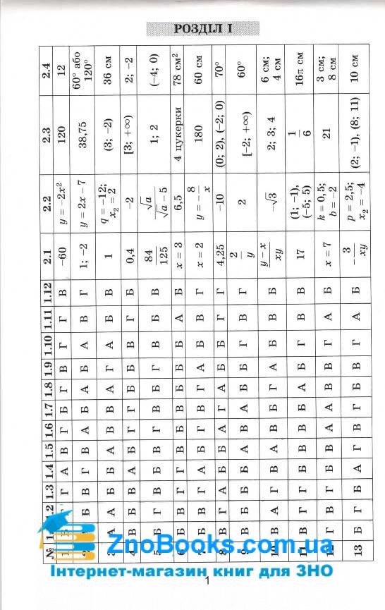 Павленко П. Розв'язник до : збірника завдань з математики. Істер О., Комаренко О. (50 варіантів) 2