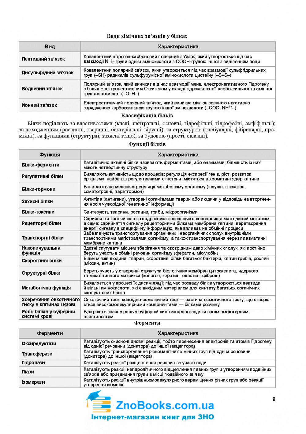 Біологія в таблицях і схемах до ЗНО 2021 : Барна І. Підручники і посібники 8
