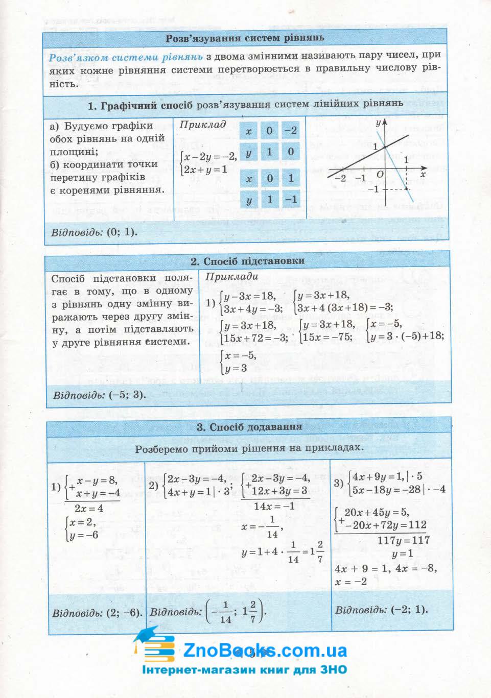 Довідник 7-11 клас з алгебри та геометрії. Підготовка до ЗНО та ДПА. Гальперіна А. Весна 6