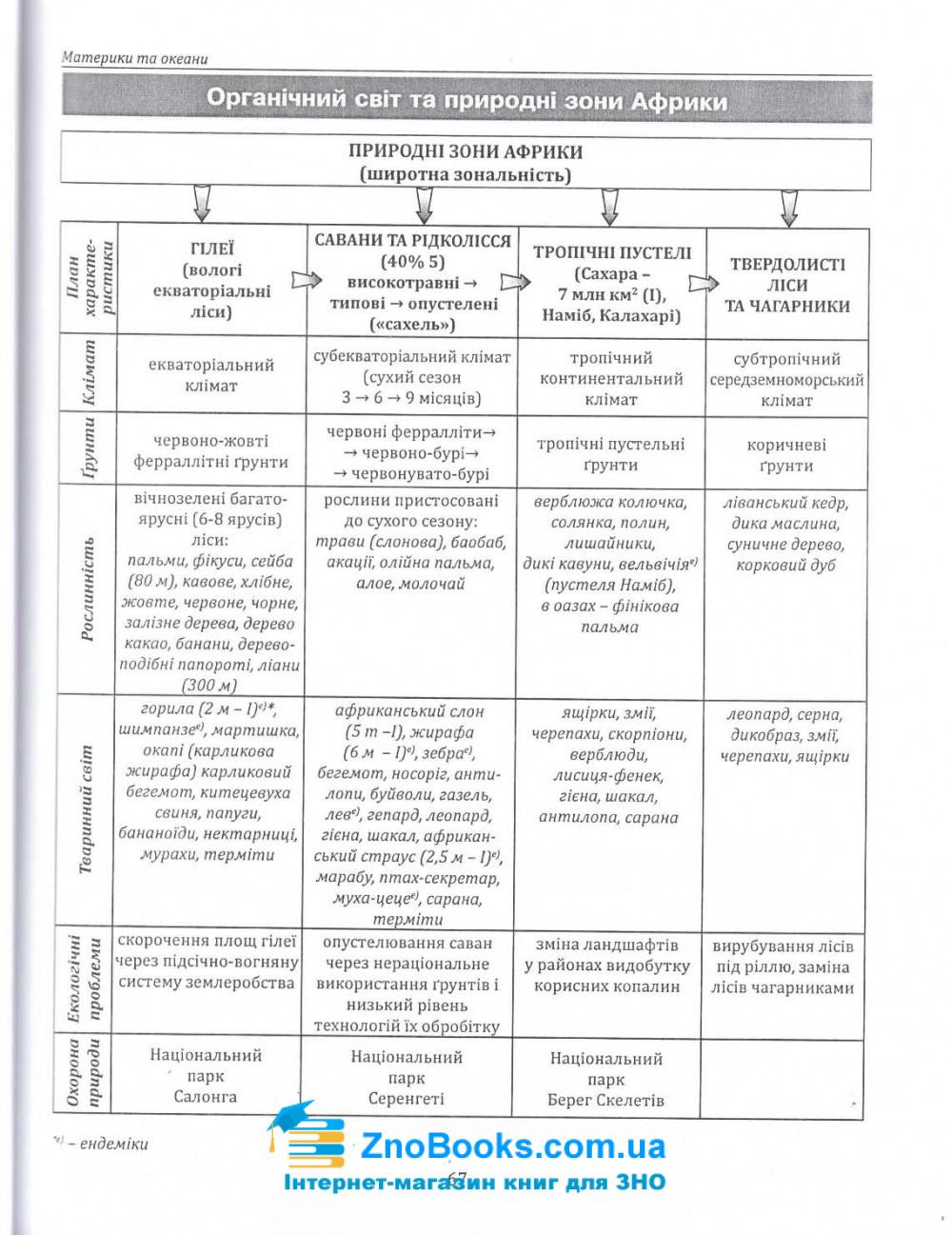 Опорні схеми, таблиці та картосхеми з географії до ЗНО : Кобернік С., Коваленко Р. купити 8