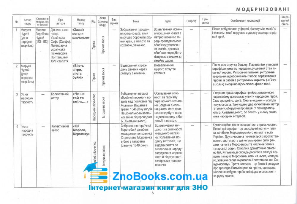 Модернізовані таблиці з української літератури. для підготовки до ЗНО : Шпільчак М. купити 8