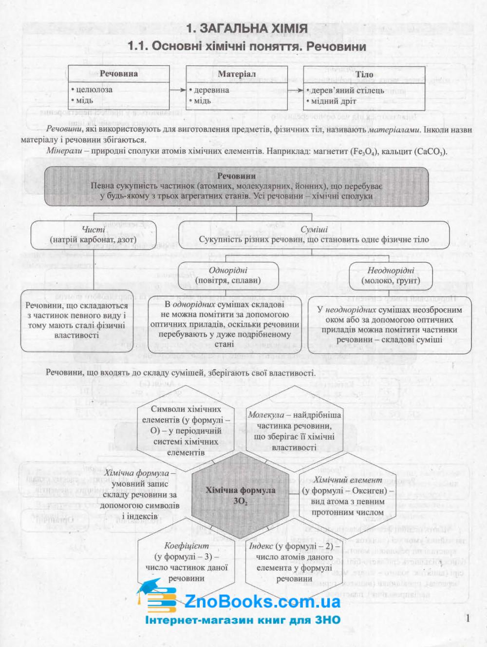 ЗНО Хімія 2022. Тематичні узагальнення в таблицях і схемах : Титаренко Н. Видавництво Літера. 2