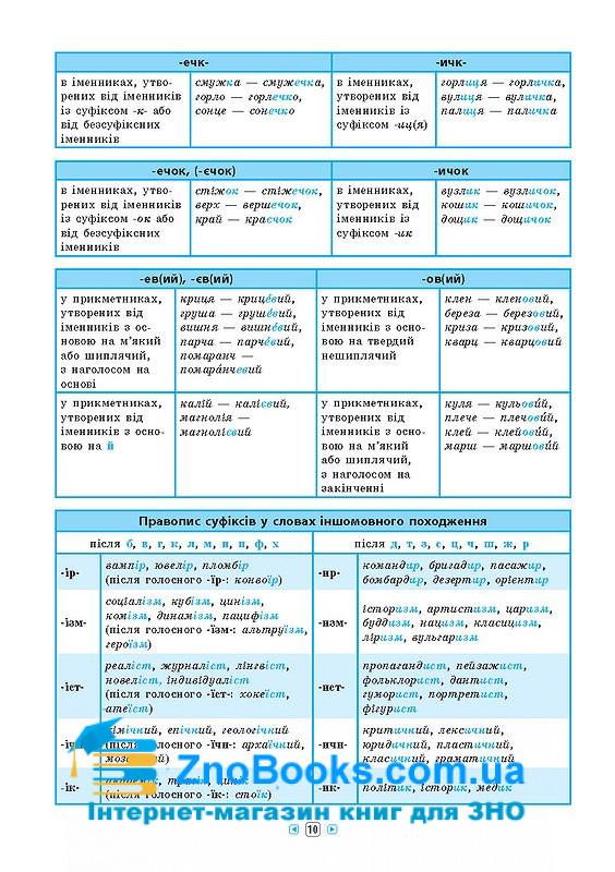 Українська мова 7-11 класи. Серія «Довідник у таблицях» : Таровита І. УЛА. купити 3