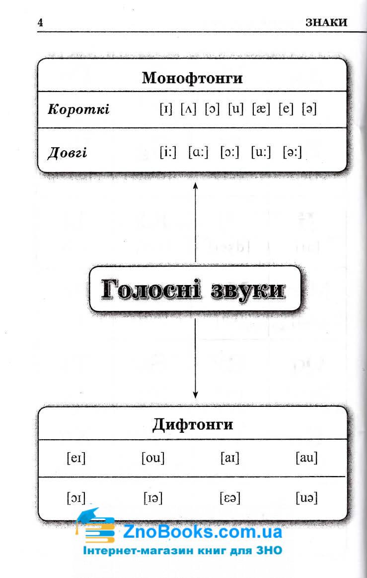 Граматика англійської мови в таблицях і схемах : Зайцева А. Логос. купити 6