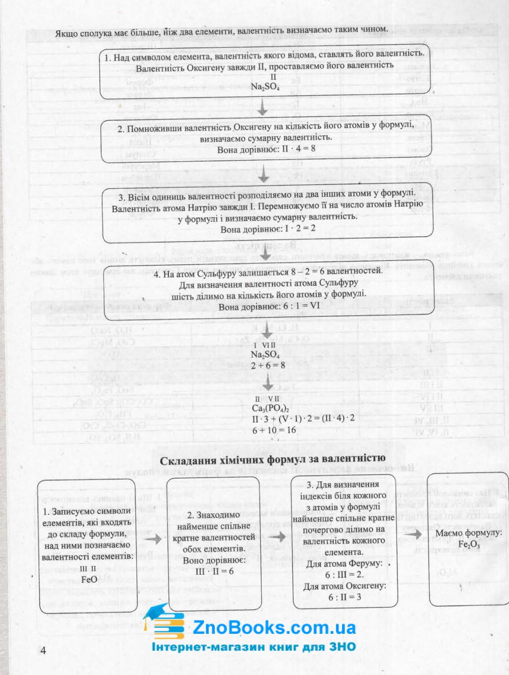 ЗНО Хімія 2022. Тематичні узагальнення в таблицях і схемах : Титаренко Н. Видавництво Літера. 5