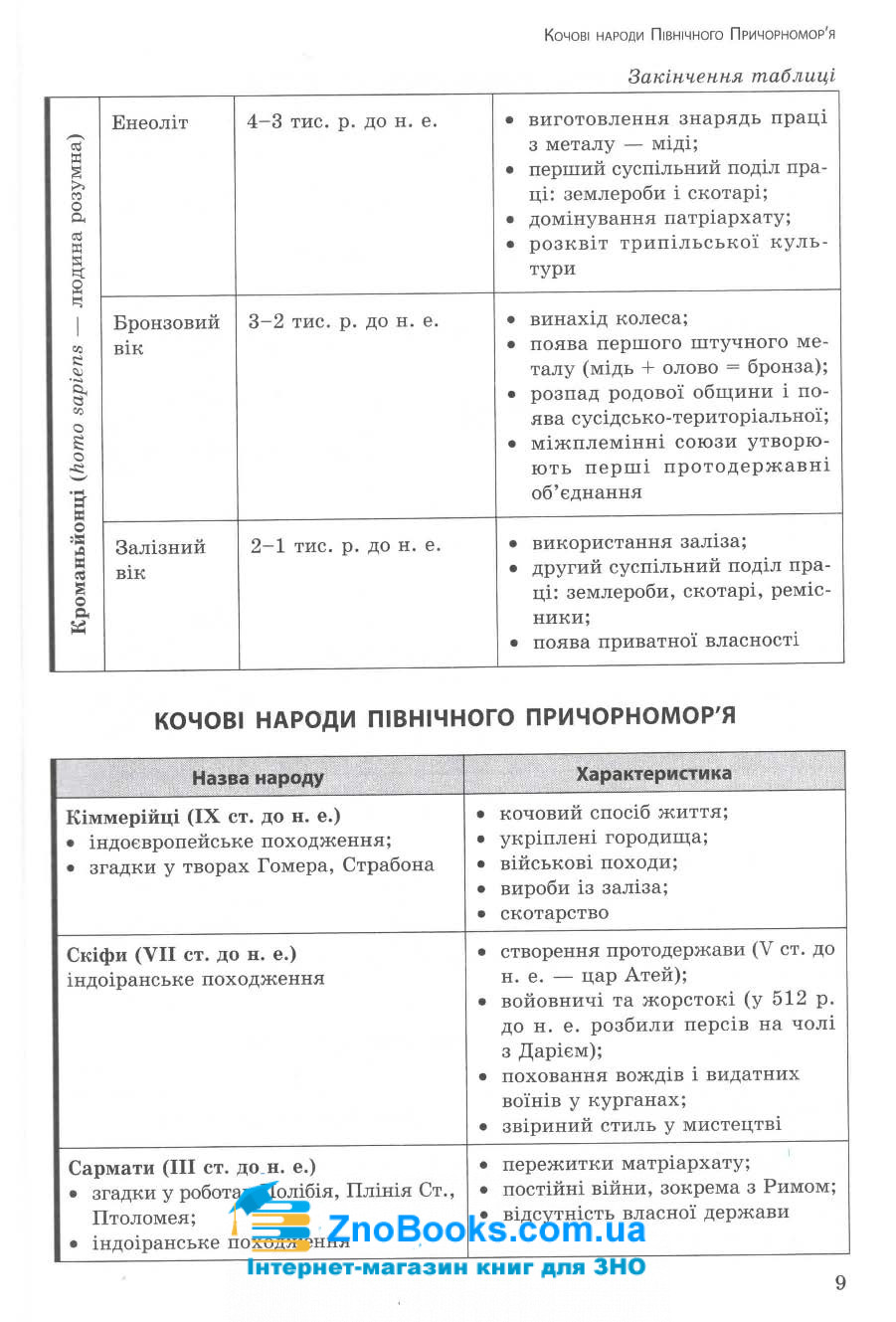 Експрес-підготовка до ЗНО. Історія України : Дедурін Г. Асса. купити 9