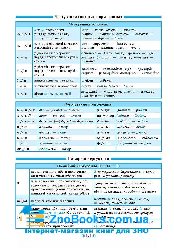 Українська мова 7-11 класи. Серія «Довідник у таблицях» : Таровита І. УЛА. купити 2