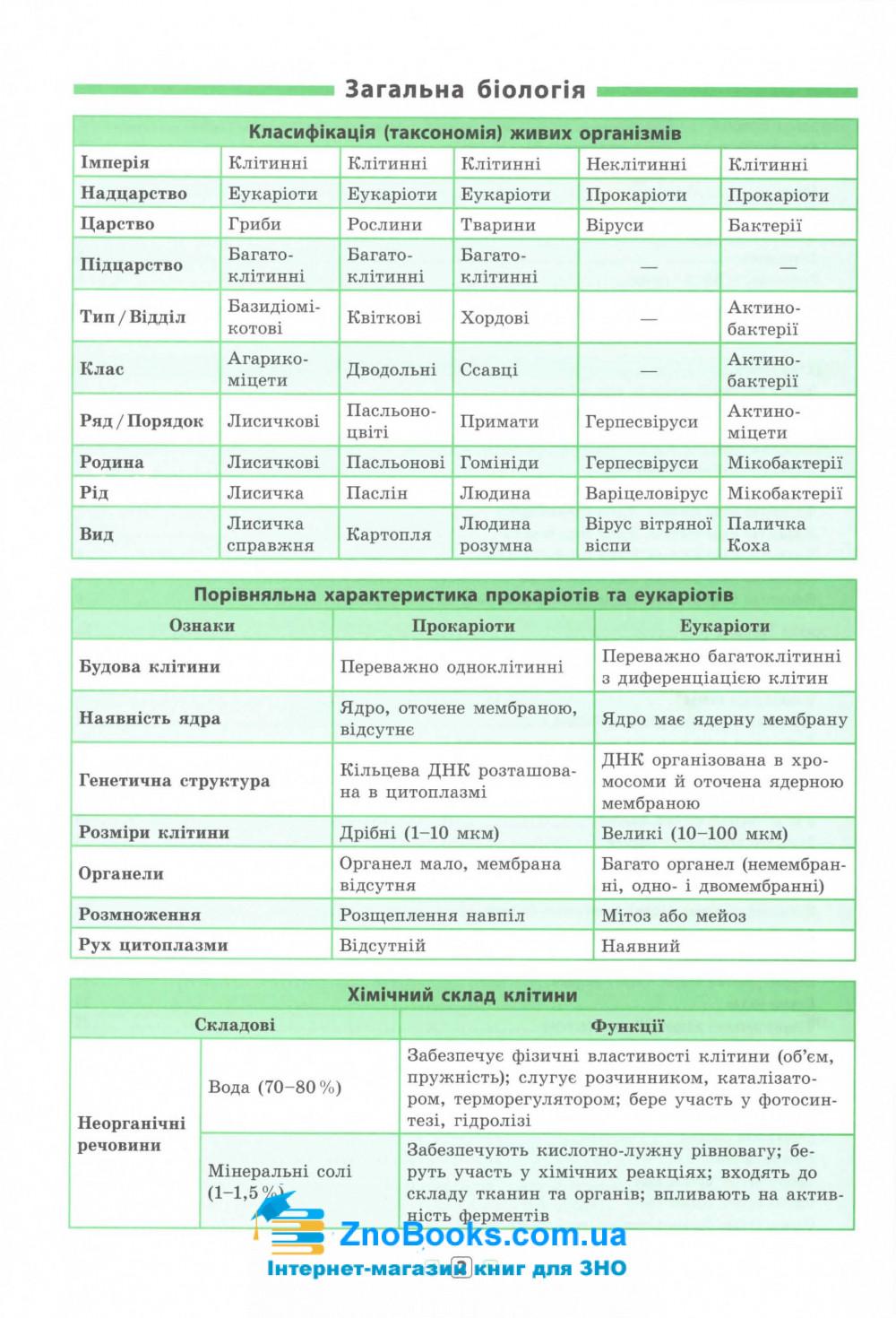 Біологія 7-11 класи. Серія «Довідник у таблицях».  Авт: Конобевська О. О. Вид-во: УЛА. купити 2