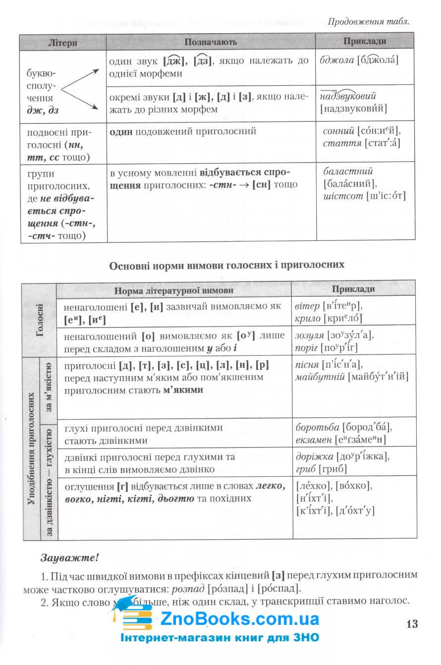 Довідник (Авраменко) для технічних спеціальностей ЗНО 2021 Українська мова. 1-ша частина: Грамота 7