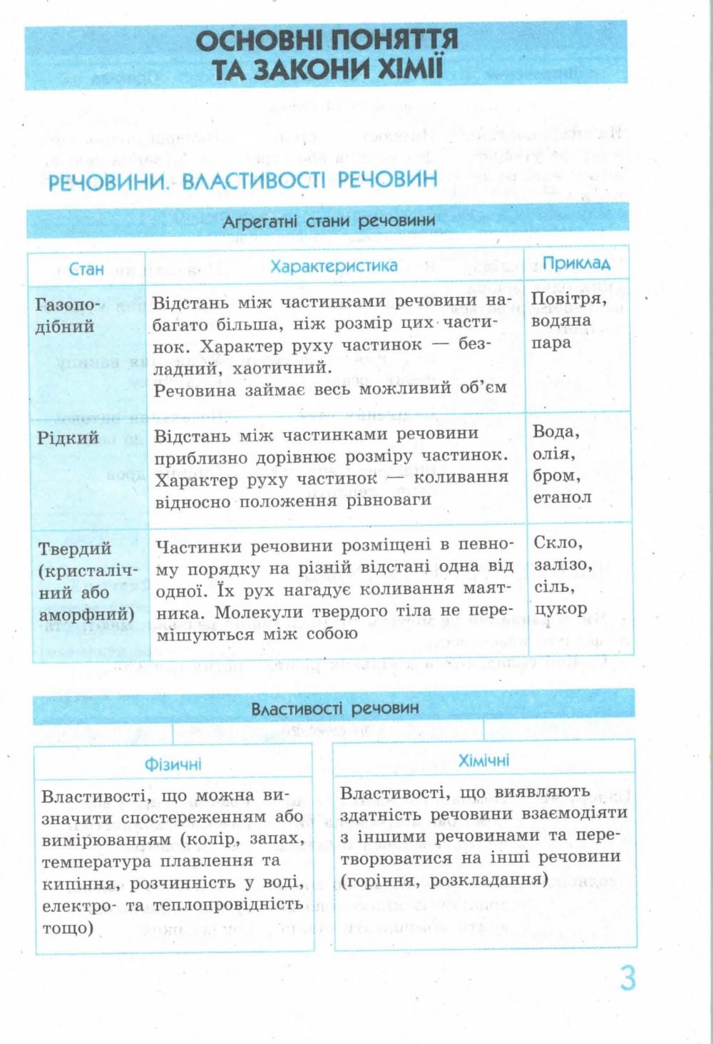 Хімія у таблицях і схемах для учнів 7—11 класів та абітурієнтів. Серiя