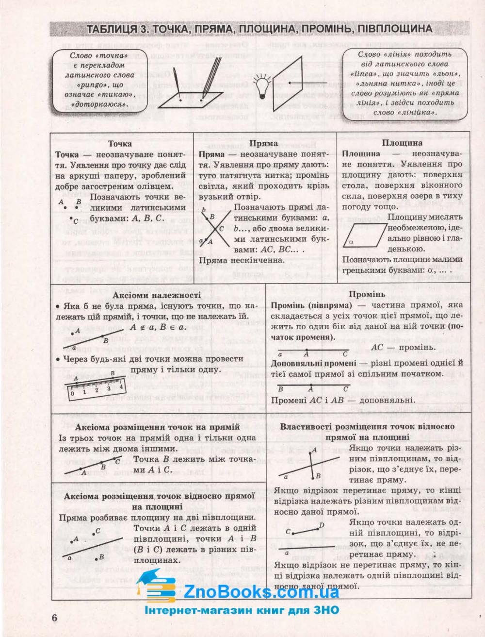 Геометрія. Таблиці та схеми : Роганін О. Торсінг. купити 7