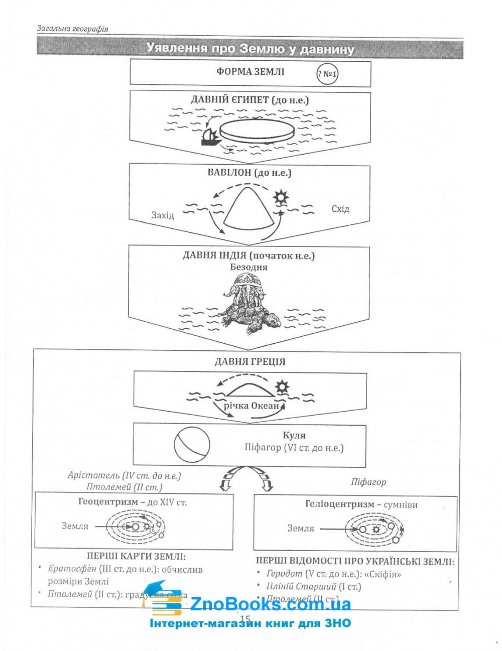 Опорні схеми, таблиці та картосхеми з географії до ЗНО : Кобернік С., Коваленко Р. купити 7