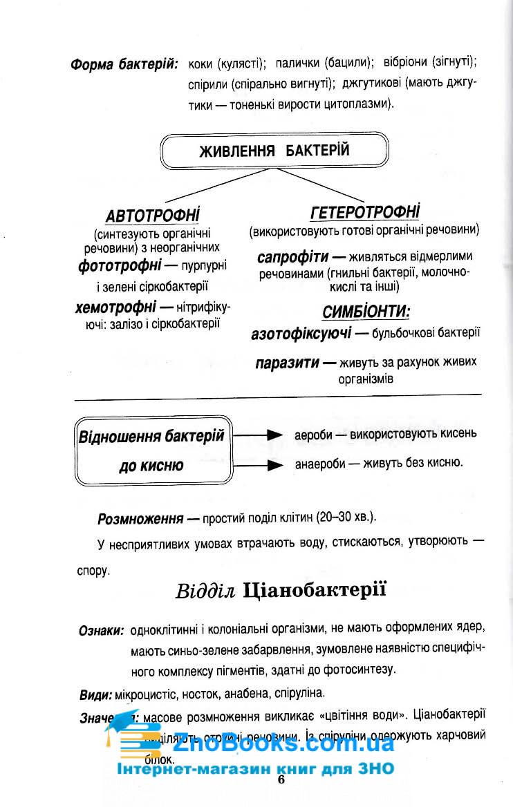 Біологія в поняттях, таблицях і схемах : Сухолин Н. Логос. купити 6