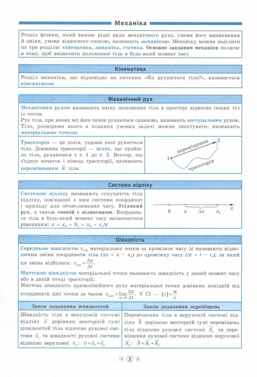 Фізика 7-11 класи. Серія «Довідник у таблицях» : Столяревська Н. УЛА. купити 2
