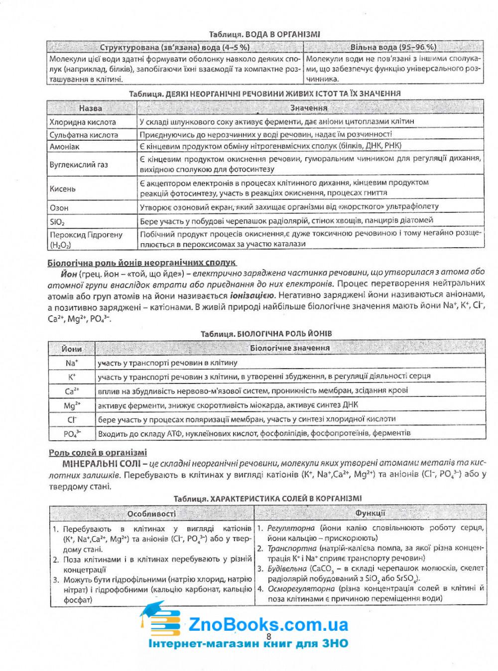 Соболь В. Репетитор з біології до ЗНО 2021 : видавництво Абетка. купити 8