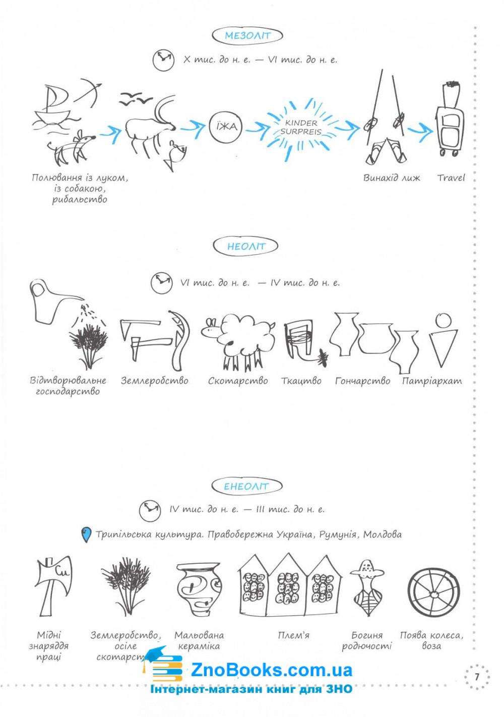 Візуалізований посібник. Історія України ЗНО 2022 : Харківська Н., Морозова Н., Егве Я. Основа. 7