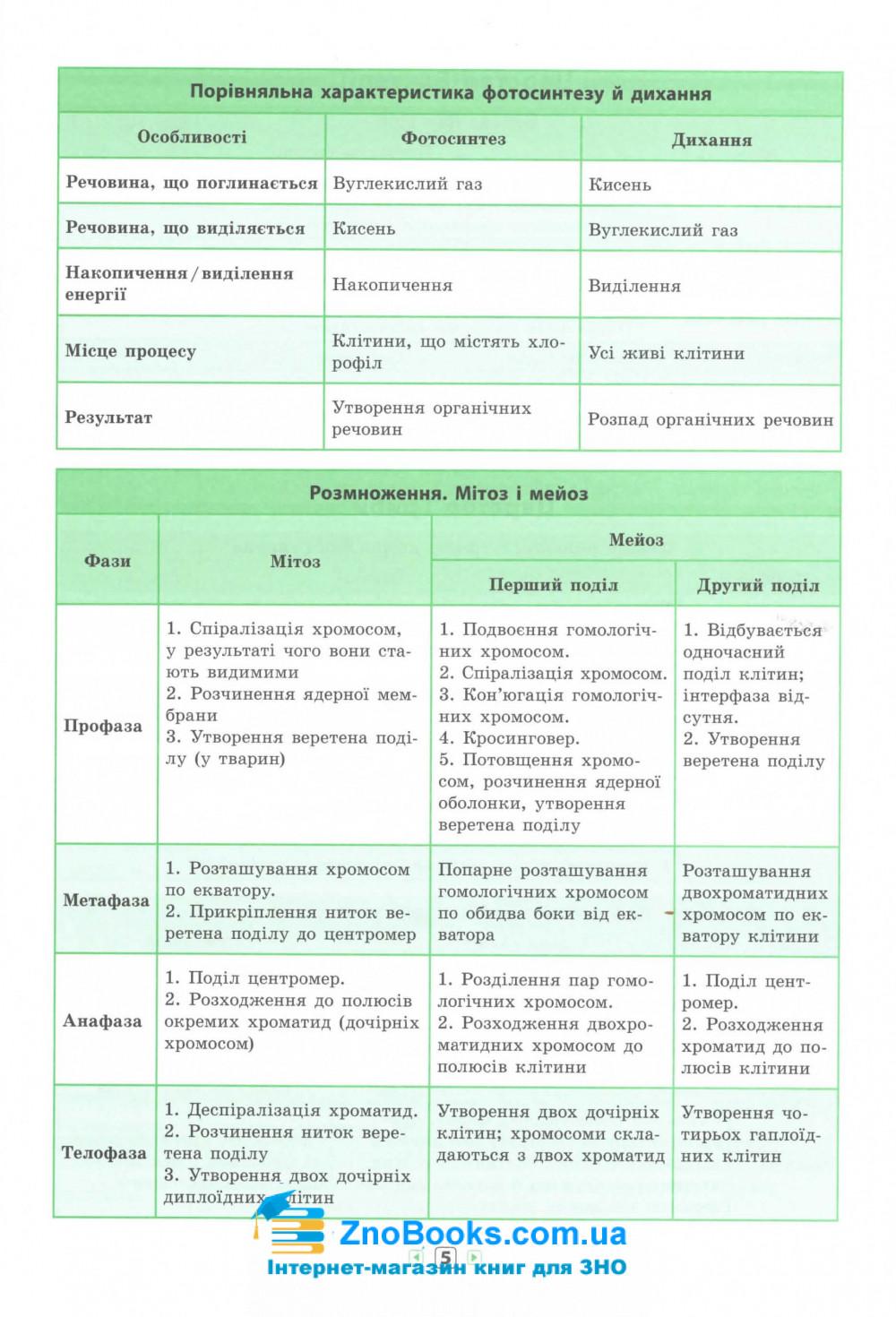 Біологія 7-11 класи. Серія «Довідник у таблицях».  Авт: Конобевська О. О. Вид-во: УЛА. купити 5