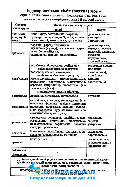 Граматика української мови в таблицях та схемах : Чукіна В. Логос. купити 7