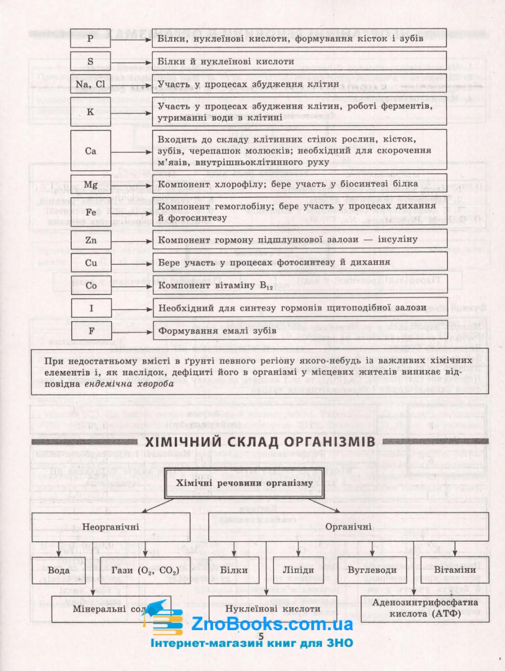 Таблиці та схеми. Біологія : Кравченко М. Торсінг. купити 5