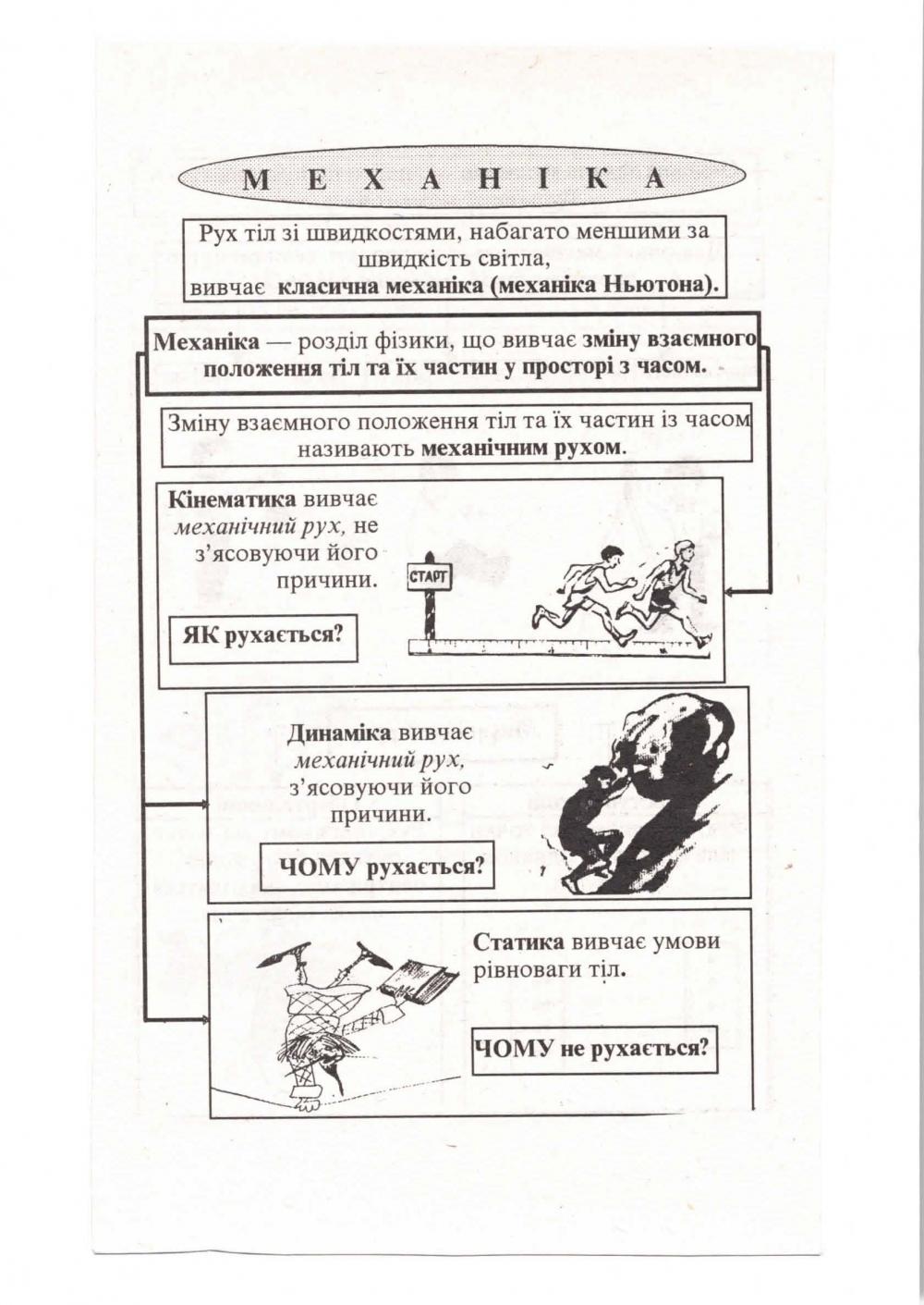 Фізика в таблицях і схемах : Почтаренко Г. Логос. купити 6