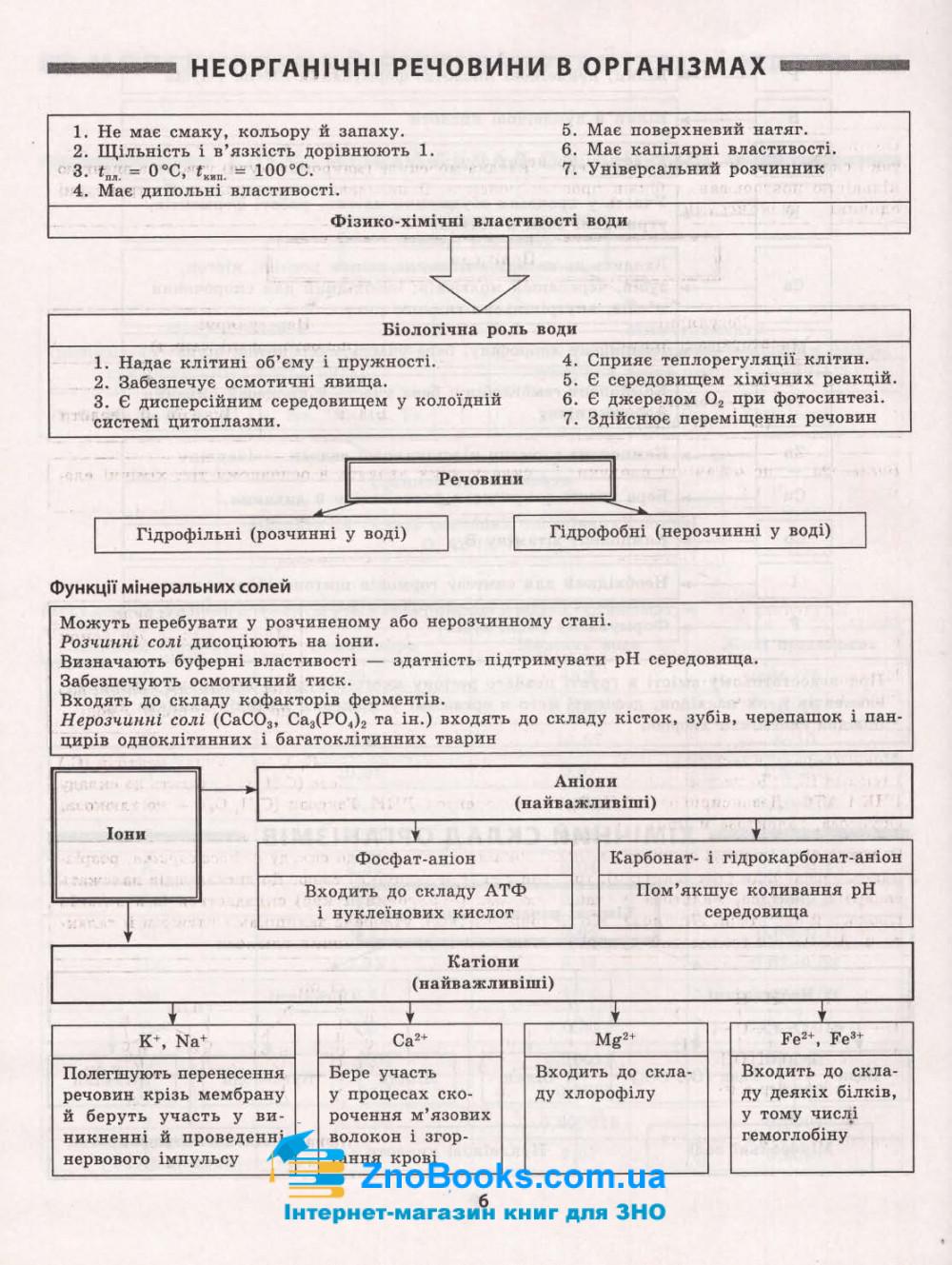 Таблиці та схеми. Біологія : Кравченко М. Торсінг. купити 6