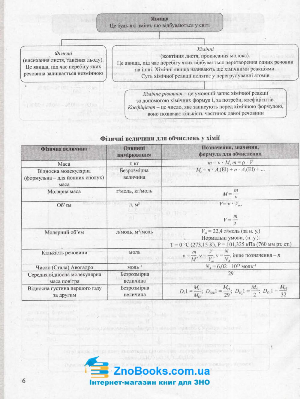 ЗНО Хімія 2022. Тематичні узагальнення в таблицях і схемах : Титаренко Н. Видавництво Літера. 7