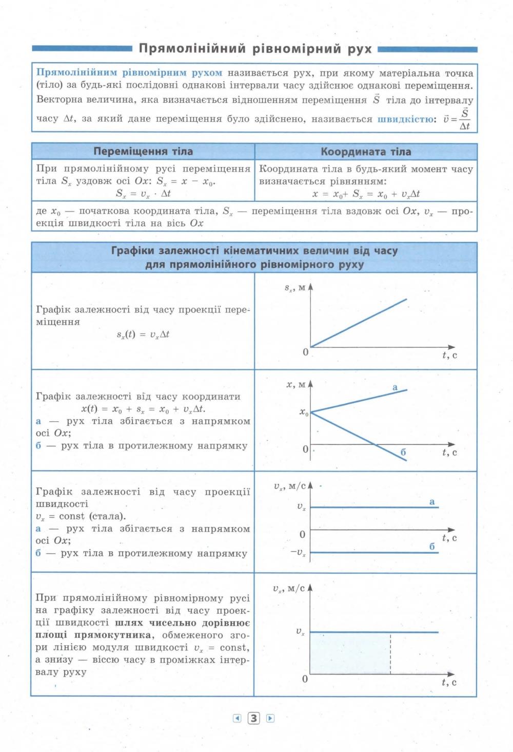 Фізика 7-11 класи. Серія «Довідник у таблицях» : Столяревська Н. УЛА. купити 3
