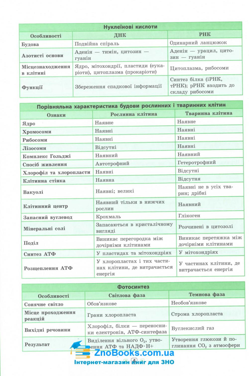 Біологія 7-11 класи. Серія «Довідник у таблицях».  Авт: Конобевська О. О. Вид-во: УЛА. купити 4
