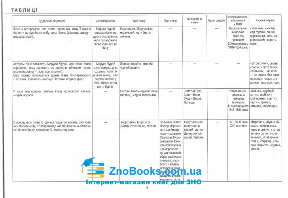 Модернізовані таблиці з української літератури. для підготовки до ЗНО : Шпільчак М. купити 9
