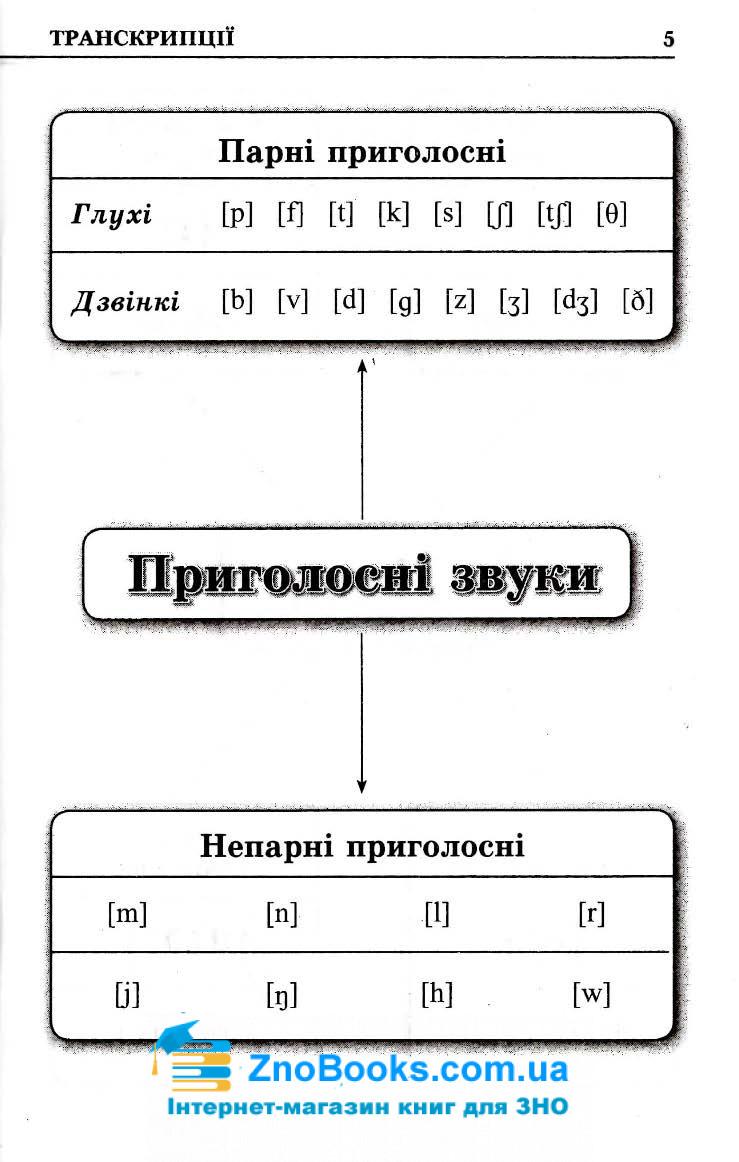 Граматика англійської мови в таблицях і схемах : Зайцева А. Логос. купити 7