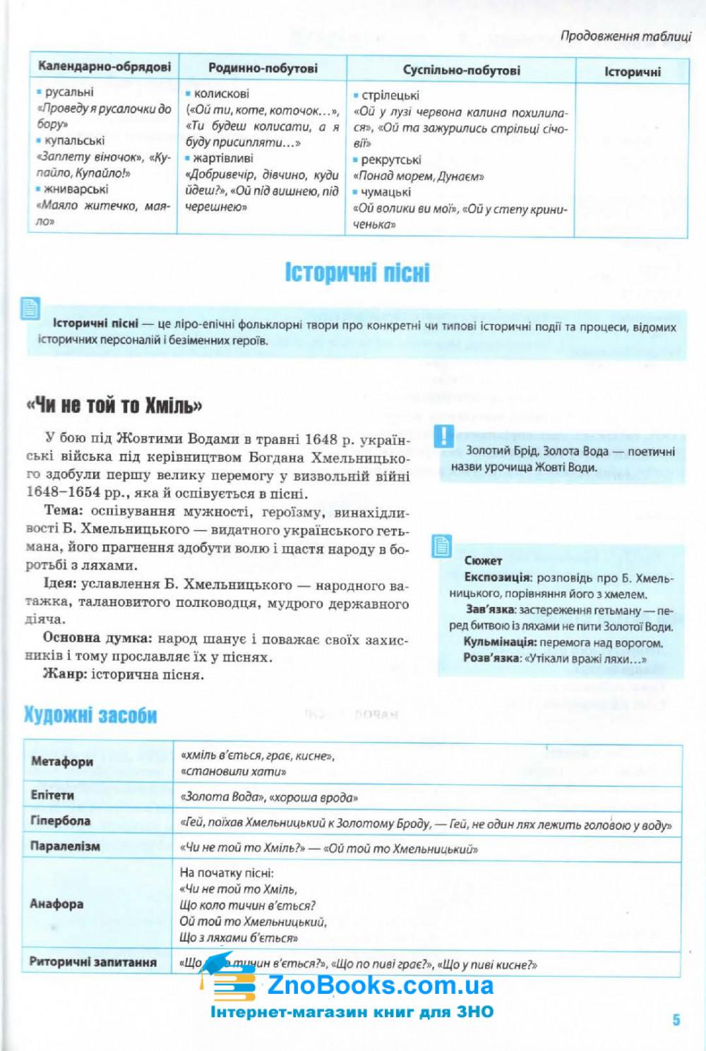ЗНО 2022 Комплексне видання Українська література : Олексієнко Л. Освіта купити 5