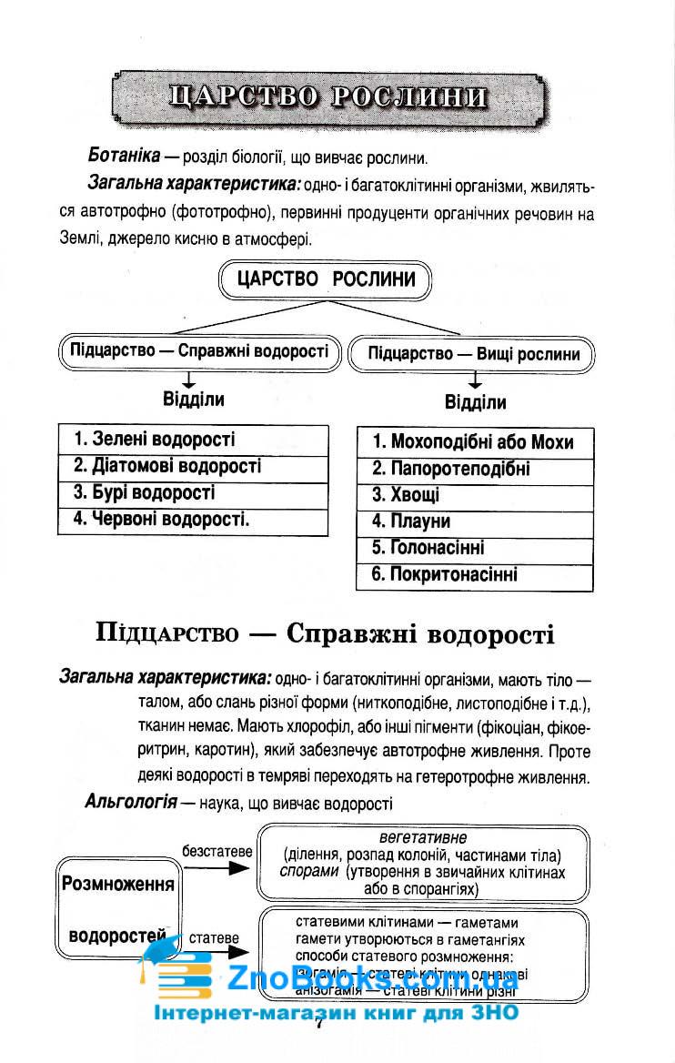 Біологія в поняттях, таблицях і схемах : Сухолин Н. Логос. купити 7