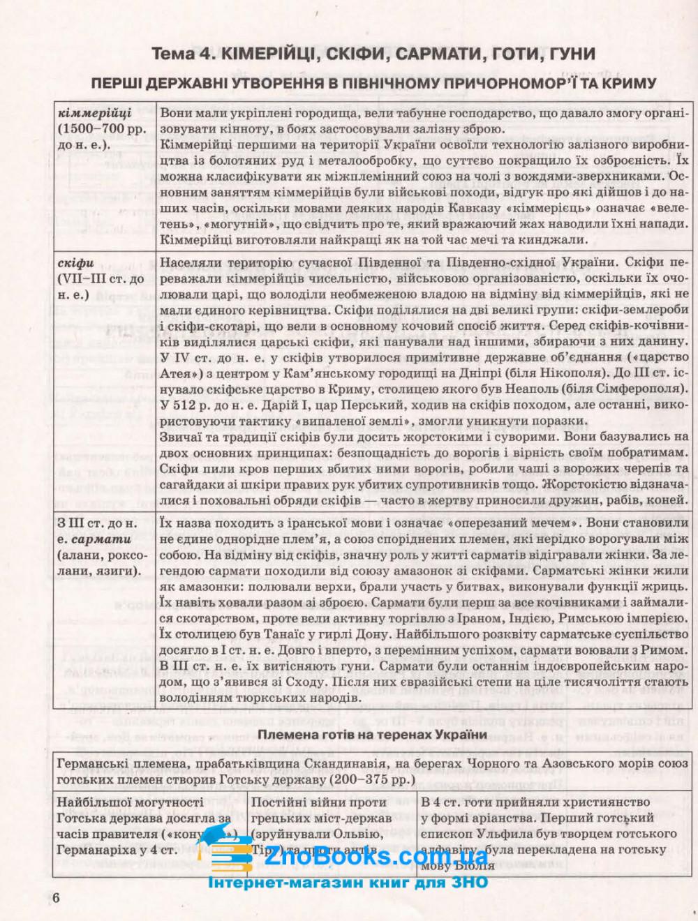 ЗНО Історія України. Таблиці та схеми 5 - 9 клас : Дух Л.  Торсінг. купити 6