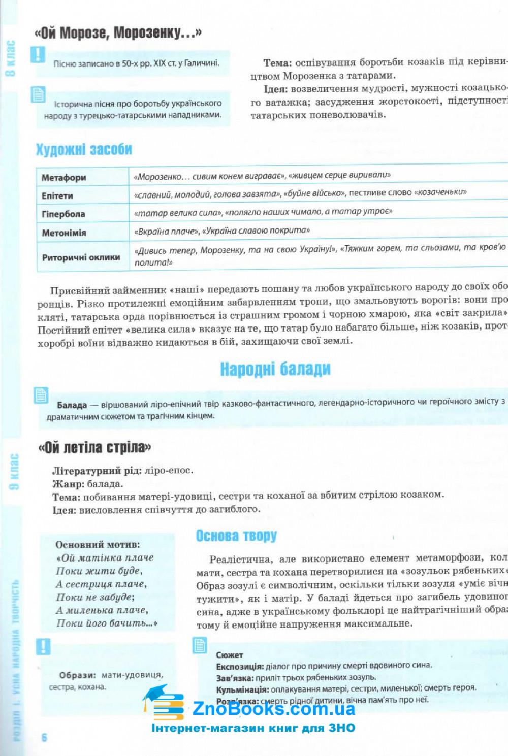 ЗНО 2022 Комплексне видання Українська література : Олексієнко Л. Освіта купити 6
