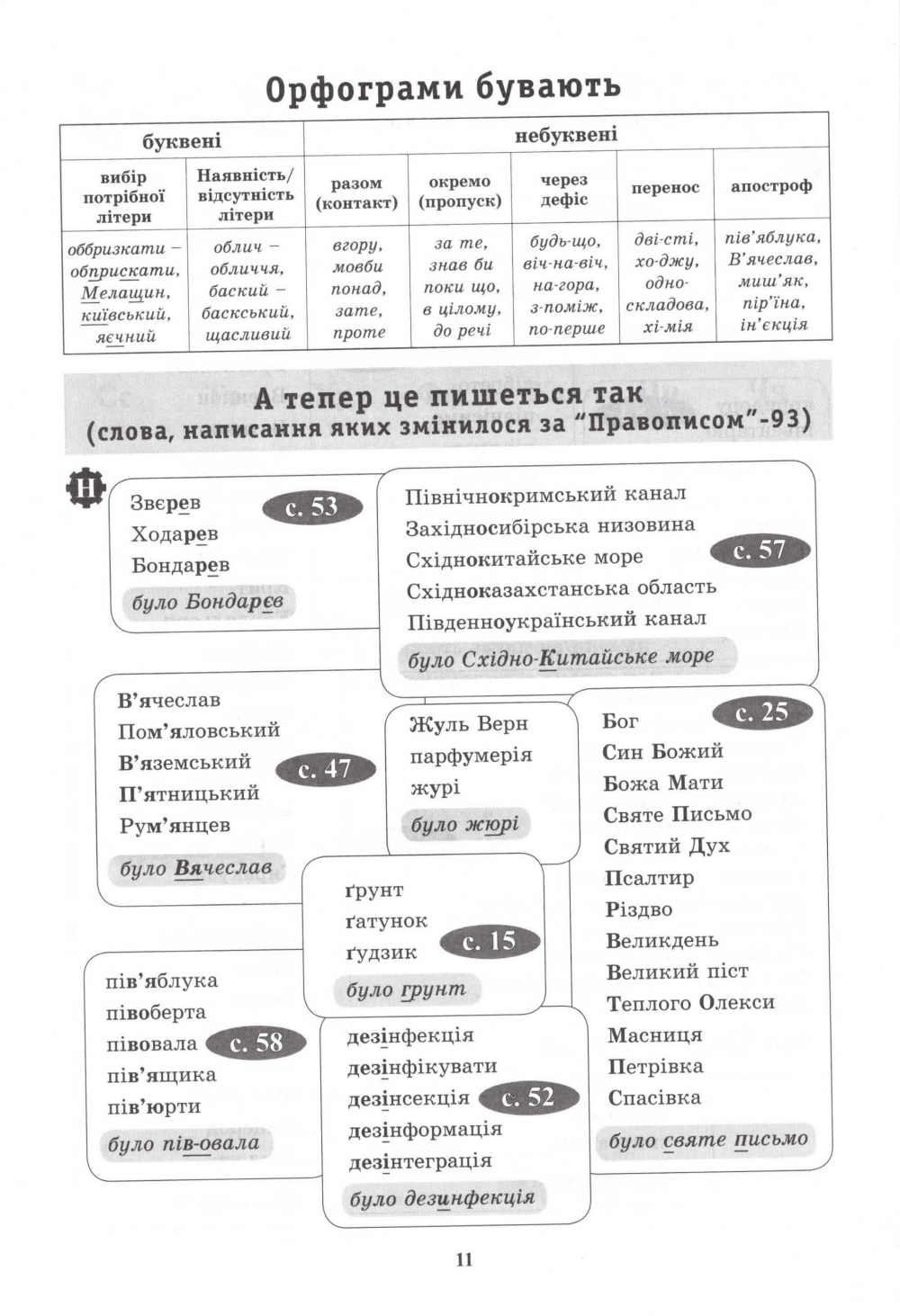 Український правопис у таблицях і схемах. Авт: Чукіна В. Вид-во: Логос. купити  12