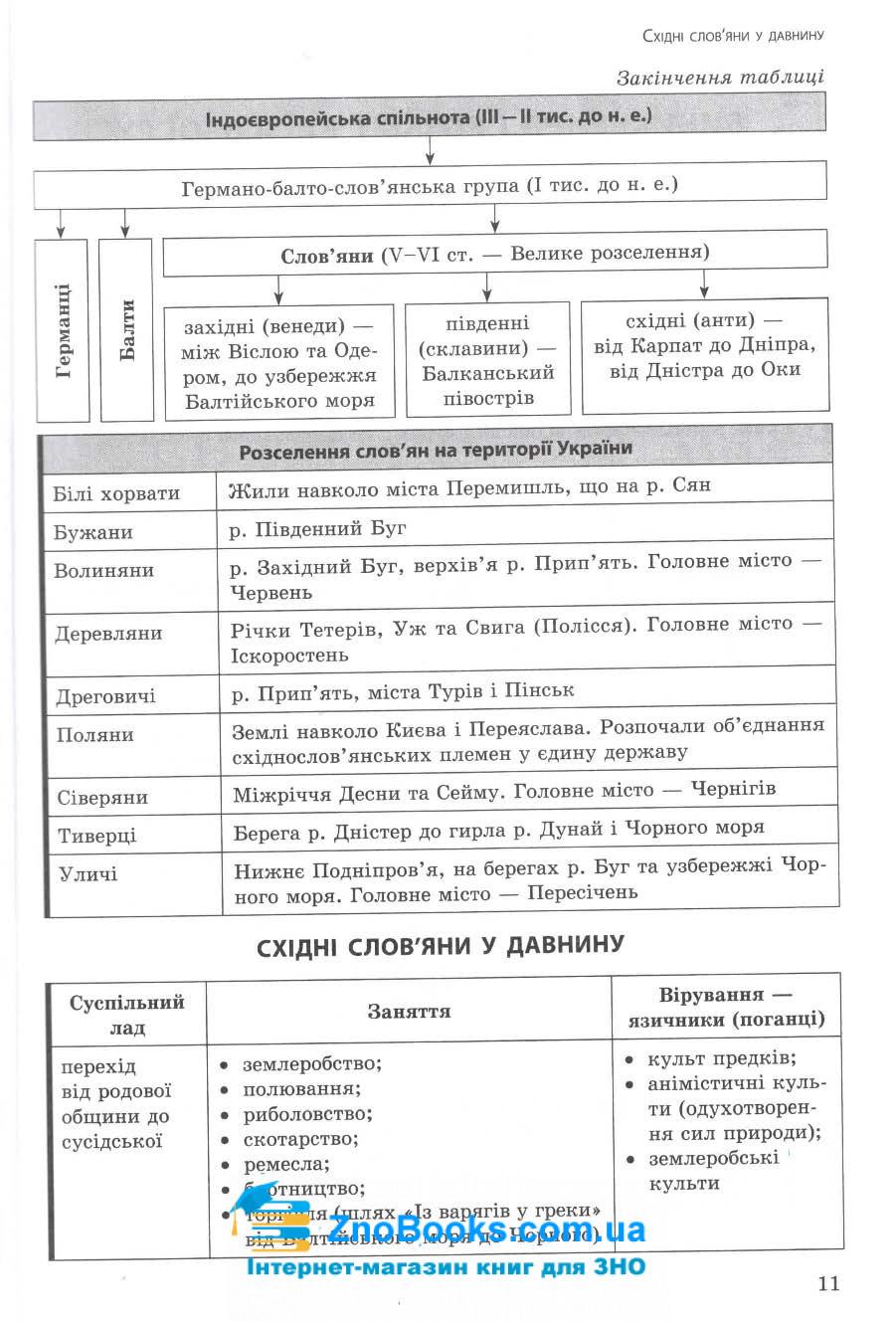 Експрес-підготовка до ЗНО. Історія України : Дедурін Г. Асса. купити 11