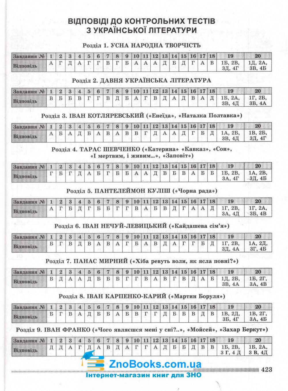 Українська мова і література ЗНО 2022. Комплексна підготовка : Терещенко В. та ін. Генеза. купити 8