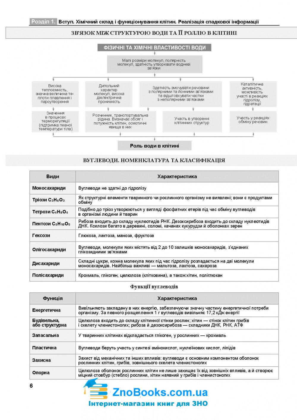 Біологія в таблицях і схемах до ЗНО 2021 : Барна І. Підручники і посібники 6