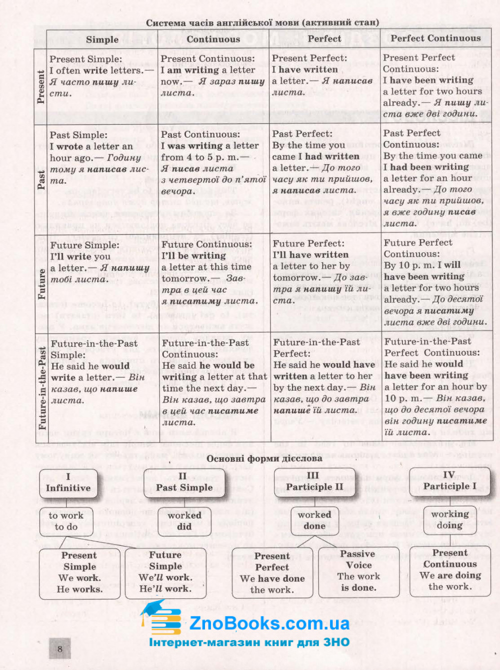 ЗНО 2021 Англійська мова. Комплексне видання : Чернишова Ю. Літера. купити 7