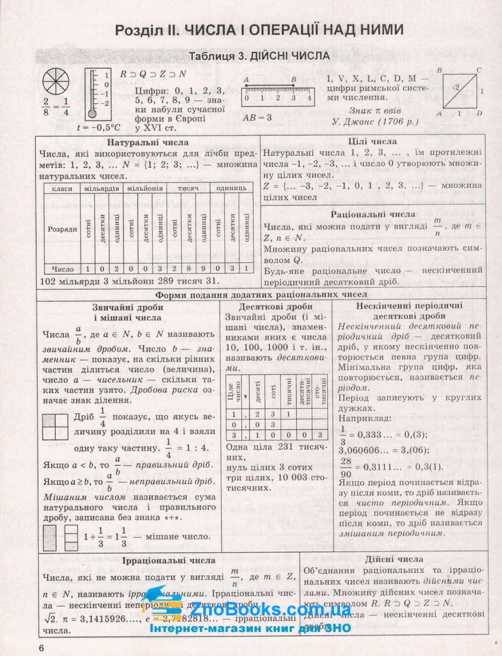 Алгебра. Таблиці та схеми : Роганін О. Торсінг. купити 10