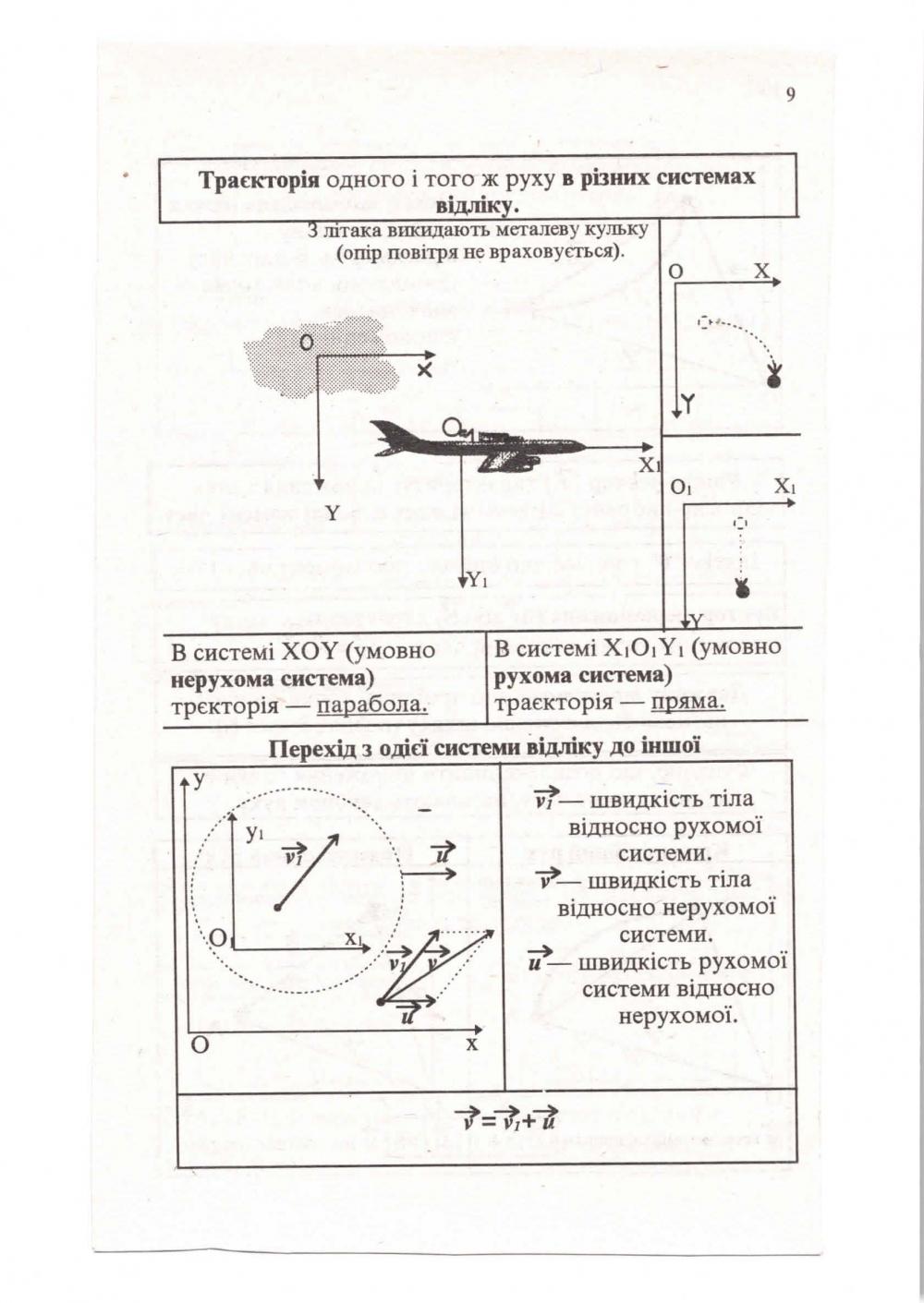 Фізика в таблицях і схемах : Почтаренко Г. Логос. купити 10