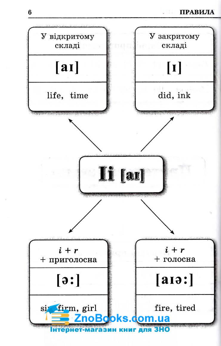 Граматика англійської мови в таблицях і схемах : Зайцева А. Логос. купити 8