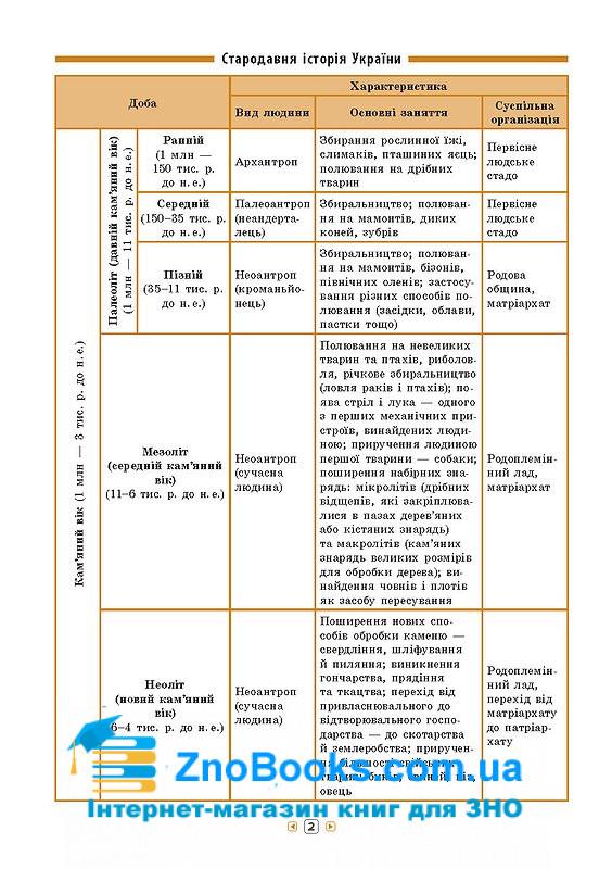 ЗНО 2021 Історія України 7-11 класи . Серія «Довідник у таблицях» . Авт: Конобевська О. О. Вид-во: УЛА. купити 3