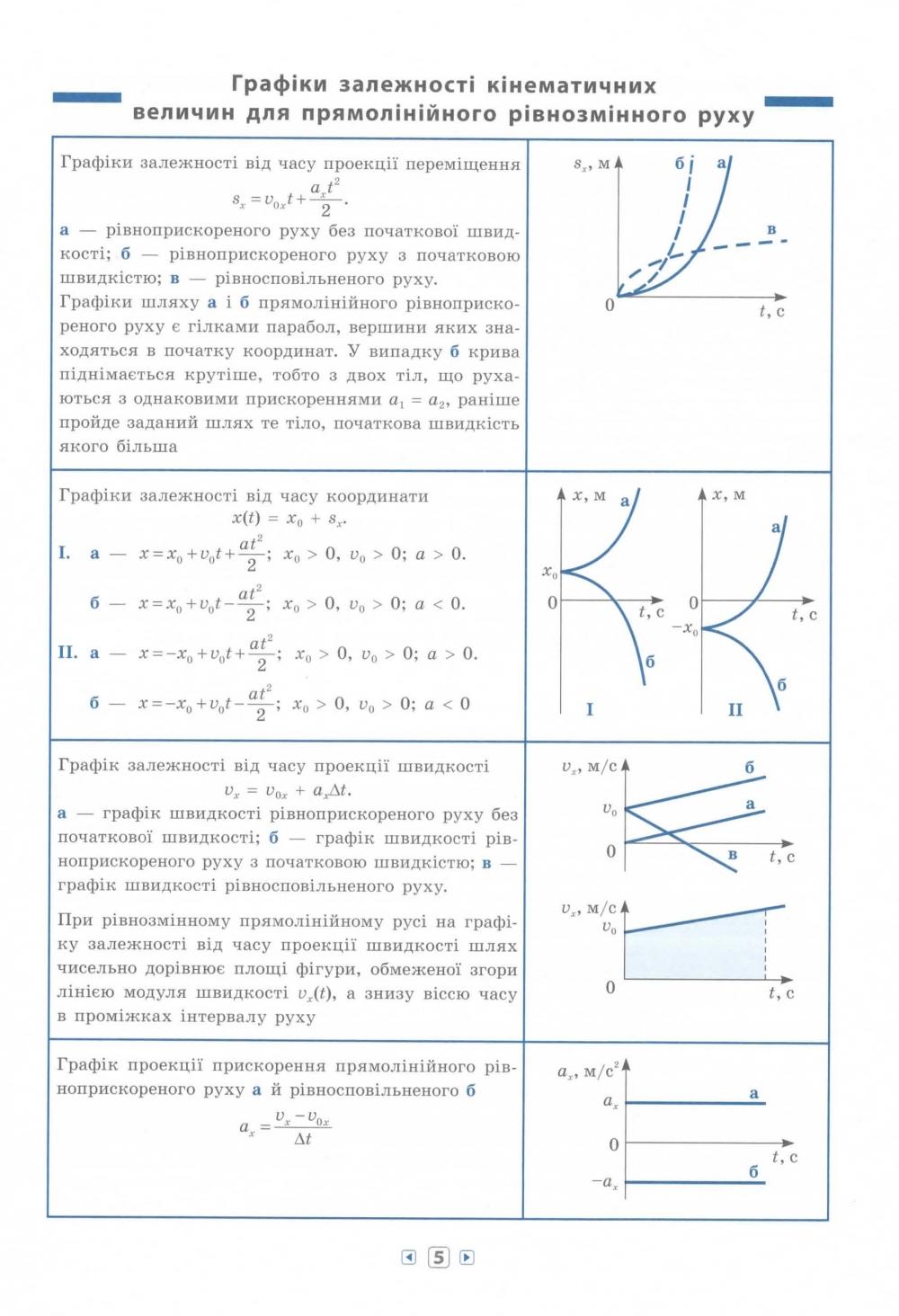 Фізика 7-11 класи. Серія «Довідник у таблицях». Авт: Столяревська Н. В. Вид-во: УЛА. купити 5