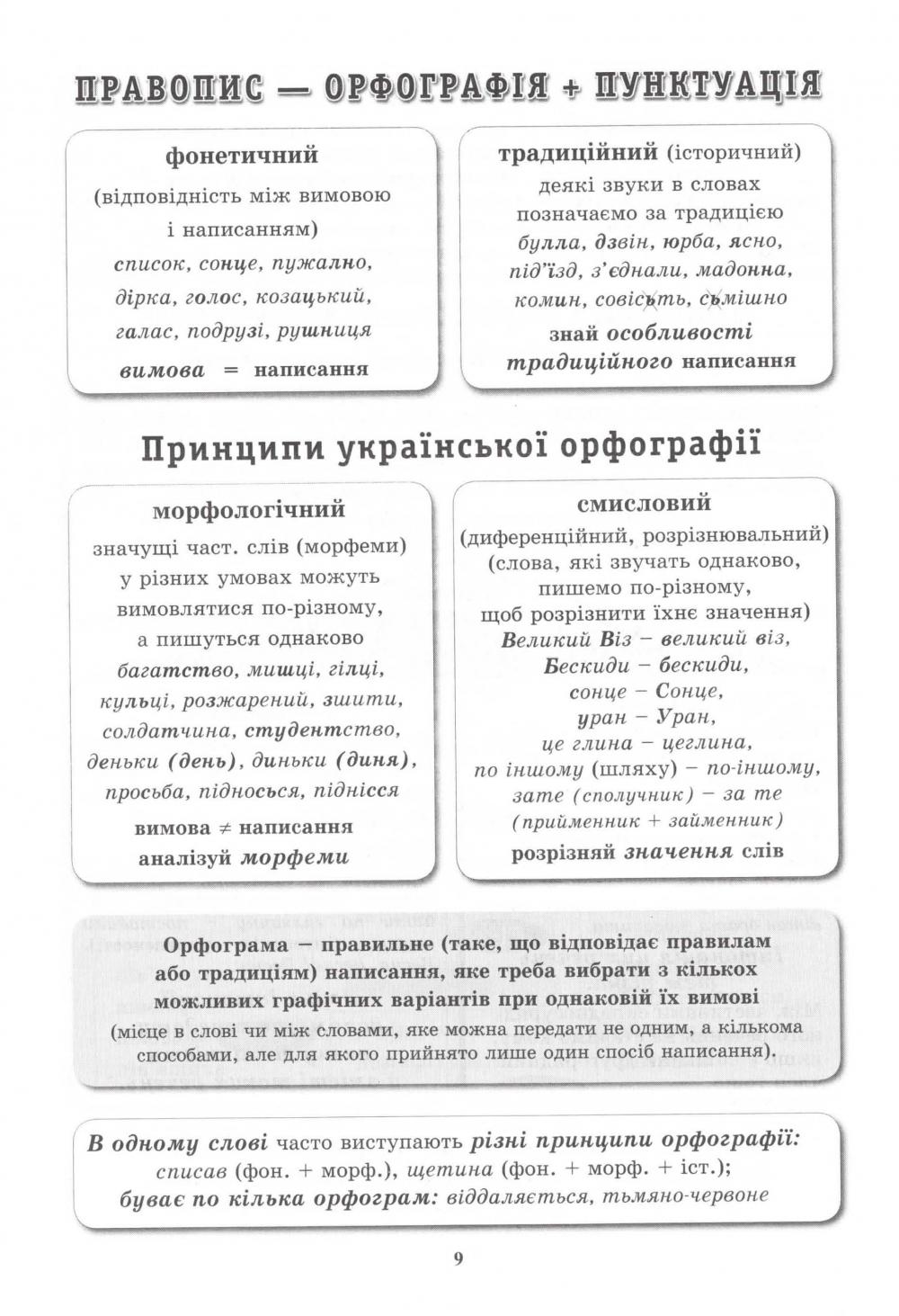 Український правопис у таблицях і схемах. Авт: Чукіна В. Вид-во: Логос. купити  10