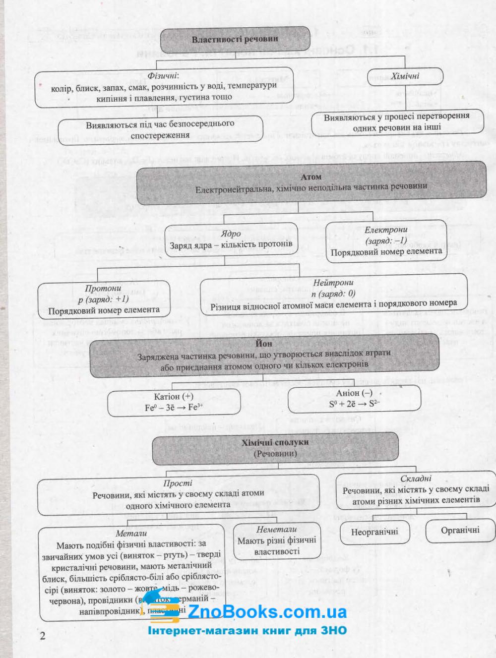 ЗНО Хімія 2022. Тематичні узагальнення в таблицях і схемах : Титаренко Н. Видавництво Літера. 3